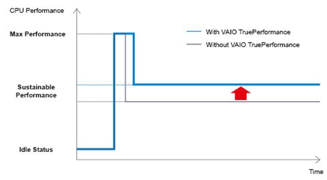 VAIO TruePerformance Technology Optimises CPU Performances